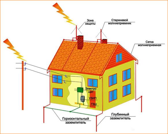 Проверка систем молниезащиты зданий