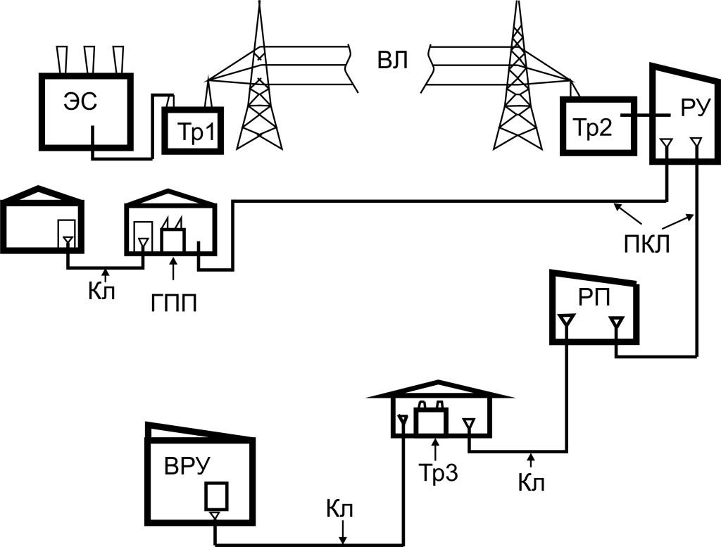 Восстановление однолинейных схем электроснабжения